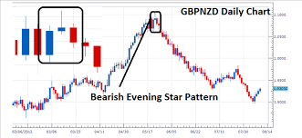 technical analysis pattern recognition evening star technical analysis ninjatrader or metatrader the