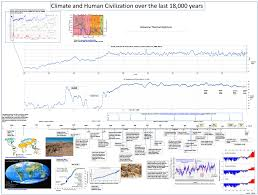 climate and human civilization over the last 18 000 years watts