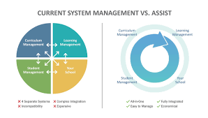 assist u2013 an integrated education management system