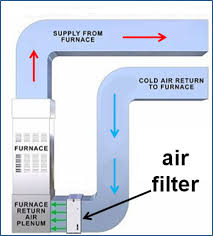 Cold Air Return Basement by How Do I Find The Air Filter In My Furnace