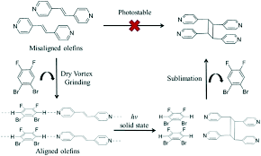 solvent free synthesis and purification of a photoproduct via