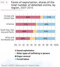 Human Trafficking Estimates by Boko Haram Spotlight On Human Trafficking Policy Institute