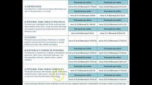 aumento el salario para empleadas domesticas 2016 en uruguay servicio domestico nueva escala salarial desde diciembre 2016