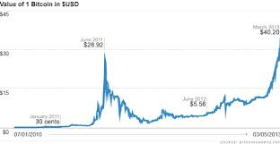 bitcoin yearly chart bitcoin market value chart live exchanges data