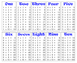 Times Tables 1 12 Multiplication Table 1 10 Tables For Me Pinterest