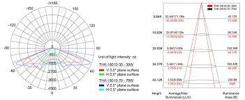 Solar Street Light Wiring Diagram - thk 15010 70 led solar street light 70w apple i phone design
