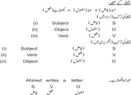 present indefinite tense learn english in urdu