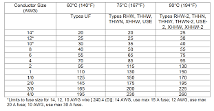 Conduit Fill Table Wire Sizing Chart Nec Socialmediaworks Co