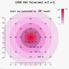epistar led grow light gianor led lights grow 1200w full spectrum led grow light 200x6w