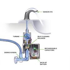 Automatic Water Faucet Toto Ecopower Automatic Faucets