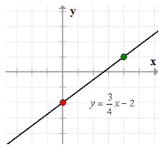 graph a line using slope and y intercept u2013 chilimath