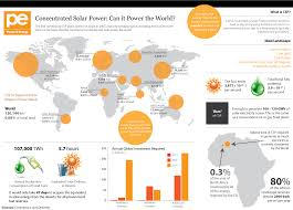 use solar concentrating solar power systems use 100 s of mirrors to