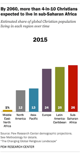 sub saharan africa will be home to growing shares of the world s