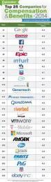 Lowes Cashier Salary Best 20 Costco Employee Benefits Ideas On Pinterest Walmart