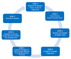 objectives of mission statement part 1 strategic planning process defined strategic planning process defined