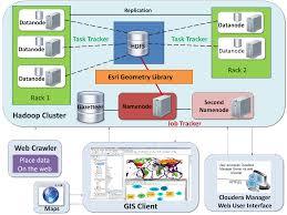Hadoop Big Data Resume Constructing Gazetteers From Volunteered Big Geo Data Based On