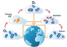 geruchsbeseitigung durch ozon geruchsneutralisation in