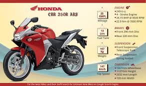 cbr india honda cbr 250r abs info graphics sagmart