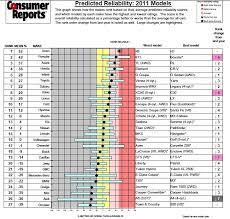 mercedes reliability audi a4 vs mercedes c300 vs bmw 328 page 3 redflagdeals com