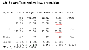 Chi Square Test Table Data Analysis Chi Squared Test For Nominal Categorical Data