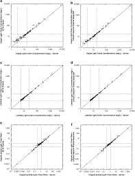 difference between kappa and lambda light chains effect of specimen type on free immunoglobulin light chains analysis