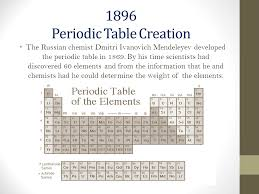 Periodic Table Timeline Atomic Theory History Timeline Ppt Download