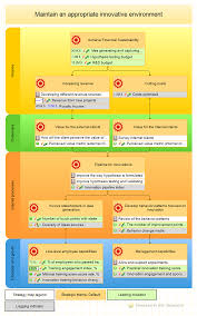 Strategy Map How To Measure Innovations With Kpis Bsc Designer