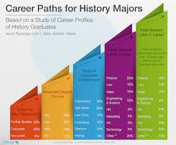 jobs for a history major history major 28 images i declare a history major michael