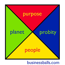 ethical management ideas and leadership models businessballs ethical management diagram