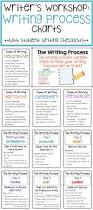 Proof Reading Worksheets Best 25 Writing Process Posters Ideas On Pinterest Writing