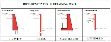 Retaining Wall Definition Types And Uses Of Retaining Walls - Retaining wall engineering design
