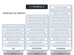 Citrix Help Desk by Vdi Choices Citrix Xendesktop Xenapp Or Vdi In A Box