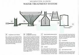 foul water lab worksheet