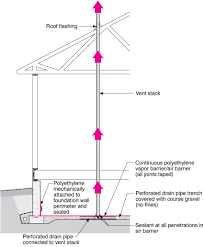 vertical radon ventilation pipe building america solution center