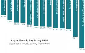 apprenticeships how much do you get paid unionlearn
