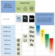 s card speed class sd association