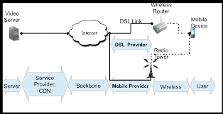 Radio Tower For Internet Mobile Probe Android Building An Intelligent Measurement Plane