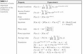 laplace transform table calculator 2d discrete fourier transform dft