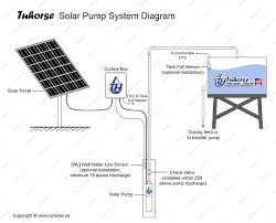 solar well pump wiring diagram well pump troubleshooting well