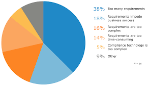 survey analysis software eases compliance for employees
