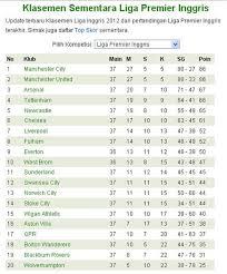 Klasemen Liga Inggris Daftar Klasemen Liga Inggris Sementara Mikhaelfkennedy