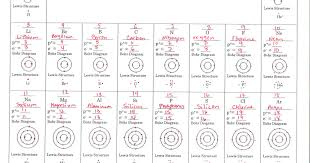 Periodic Table With Key Periodic Table Basics Answer Key Pdf Google Drive