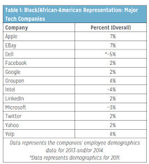 the state of african americans in computer science the need to