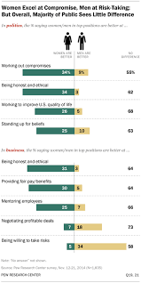 What Special Skills To Put On Resume Women And Leadership Pew Research Center