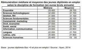 travail de bureau sans diplome 37 des jeunes diplômés en 2013 n ont pas trouvé d emploi