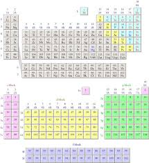 5th Element Periodic Table Electron Configurations