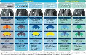 Tire Conversion Chart Motorcycle Tire Sizes