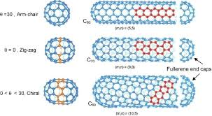 Armchair Nanotubes Analytical And Numerical Techniques To Predict Carbon Nanotubes