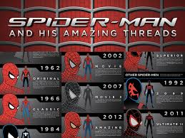 spider man infographic costume evolution 1962 2014 u2014 geektyrant