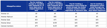 united airlines flight change fee unpacking united s new routing rules the excursionist perk and